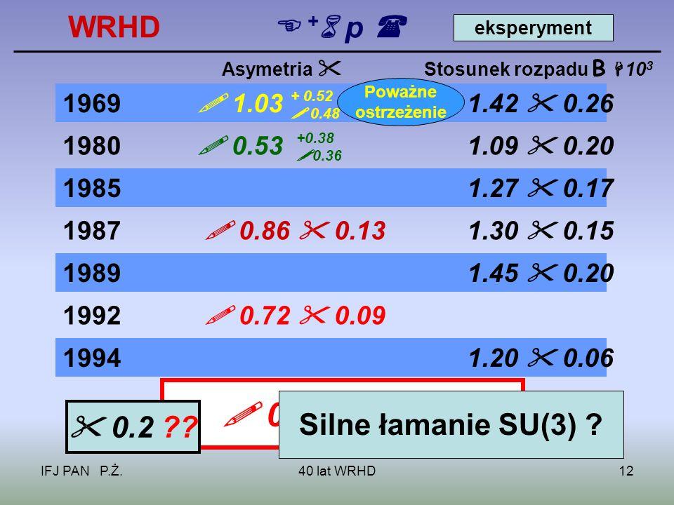IFJ PAN P.Ż.40 lat WRHD12 WRHD + p 1969 1.03 1.42 0.26 1980 0.53 1.09 0.20 Asymetria Stosunek rozpadu B 10 3 19851.27 0.17 19891.45 0.20 1987 0.86 0.131.30 0.15 1992 0.72 0.09 + 0.52 0.48 +0.38 0.36 19941.20 0.06 0.76 0.08 0.2 .