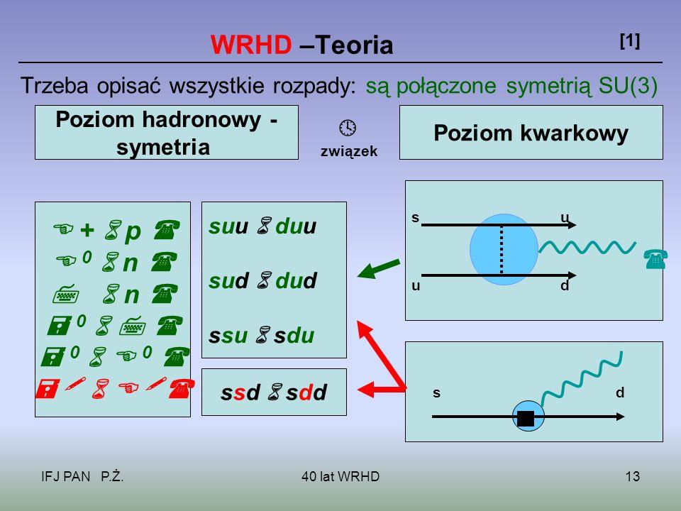 IFJ PAN P.Ż.40 lat WRHD13 WRHD –Teoria [1] Trzeba opisać wszystkie rozpady: są połączone symetrią SU(3) Poziom hadronowy - symetria Poziom kwarkowy + p 0 n n 0 0 0 suu duu sud dud ssu sdu s u u d sd ssd sdd związek
