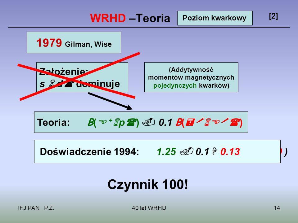 IFJ PAN P.Ż.40 lat WRHD14 WRHD –Teoria [2] 1979 Gilman, Wise Poziom kwarkowy Założenie: s d dominuje (Addytywność momentów magnetycznych pojedynczych kwarków) Teoria: B( + p ) 0.1 B( ) Doświadczenie 1987: 1.25 0.1 ( 0.23 0.10 ) Czynnik 100.