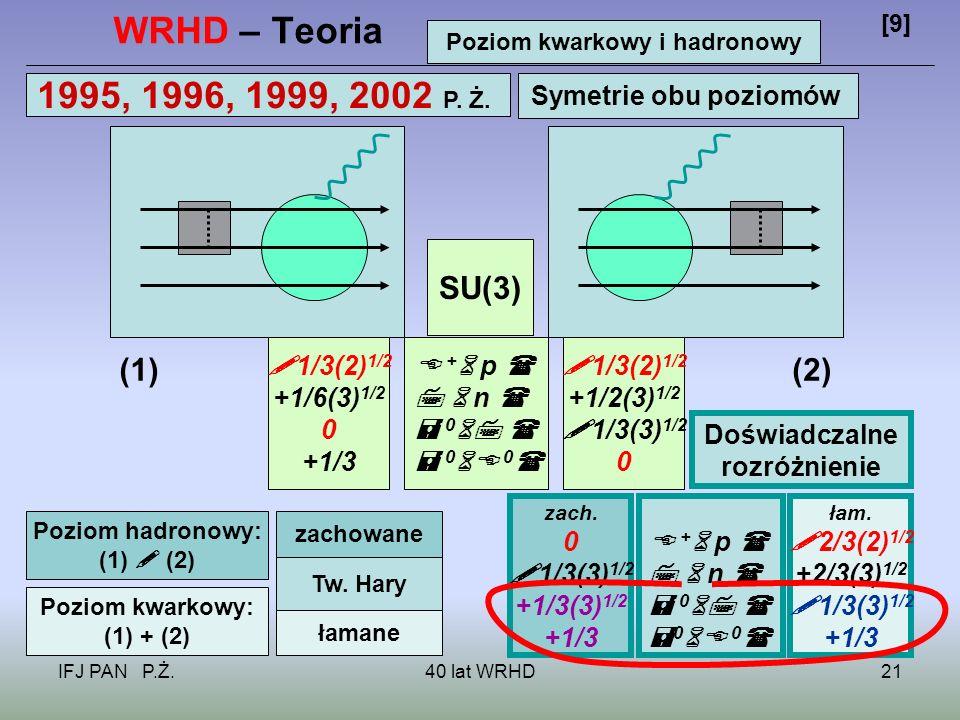IFJ PAN P.Ż.40 lat WRHD21 WRHD – Teoria [9] Poziom kwarkowy i hadronowy 1995, 1996, 1999, 2002 P.