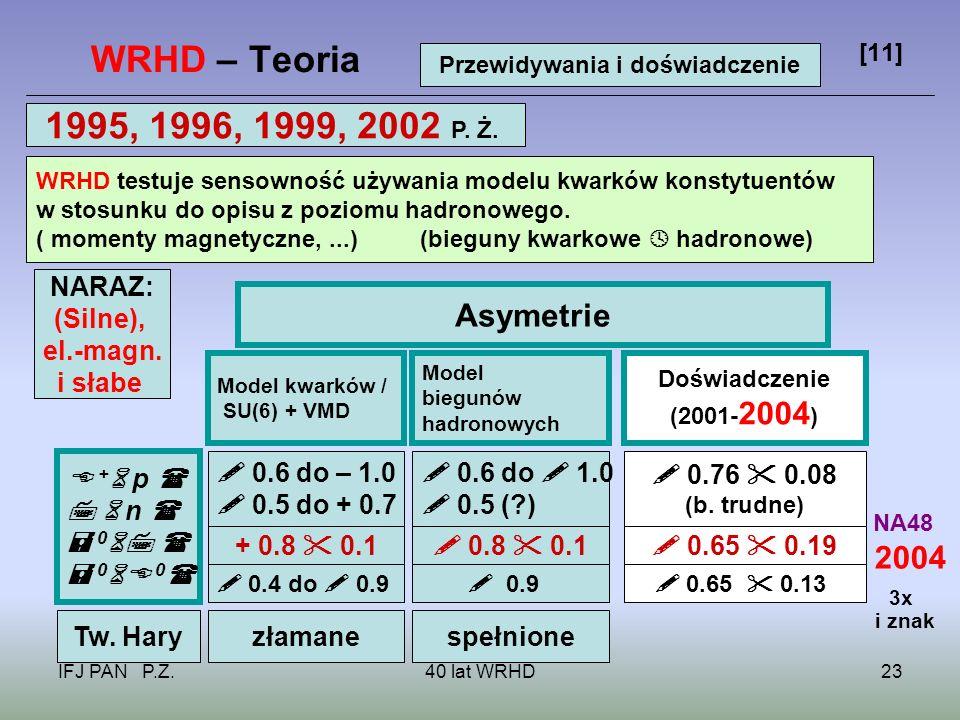IFJ PAN P.Ż.40 lat WRHD23 WRHD – Teoria [11] WRHD testuje sensowność używania modelu kwarków konstytuentów w stosunku do opisu z poziomu hadronowego.