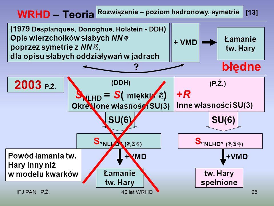 IFJ PAN P.Ż.40 lat WRHD25 WRHD – Teoria [13] Rozwiązanie – poziom hadronowy, symetria (1979 Desplanques, Donoghue, Holstein - DDH ) Opis wierzchołków słabych NN poprzez symetrię z NN, dla opisu słabych oddziaływań w jądrach + VMD Łamanie tw.