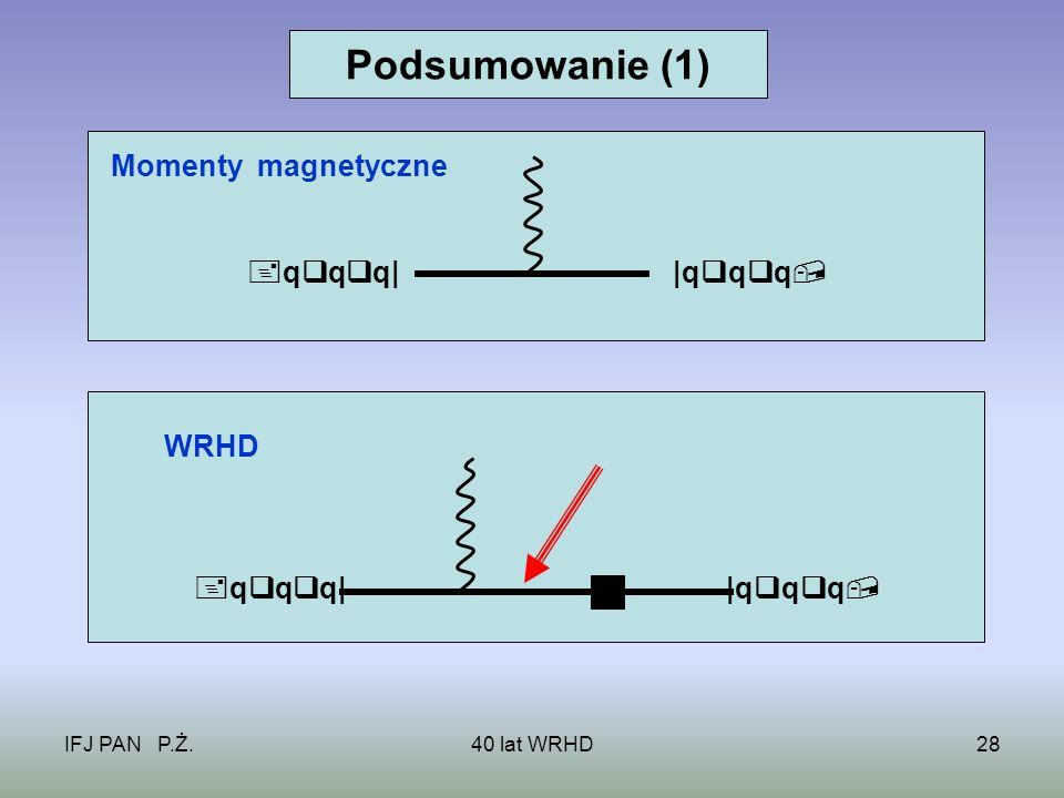 IFJ PAN P.Ż.40 lat WRHD28 Momenty magnetyczne q q q||q q q WRHD q q q| |q q q Podsumowanie (1)