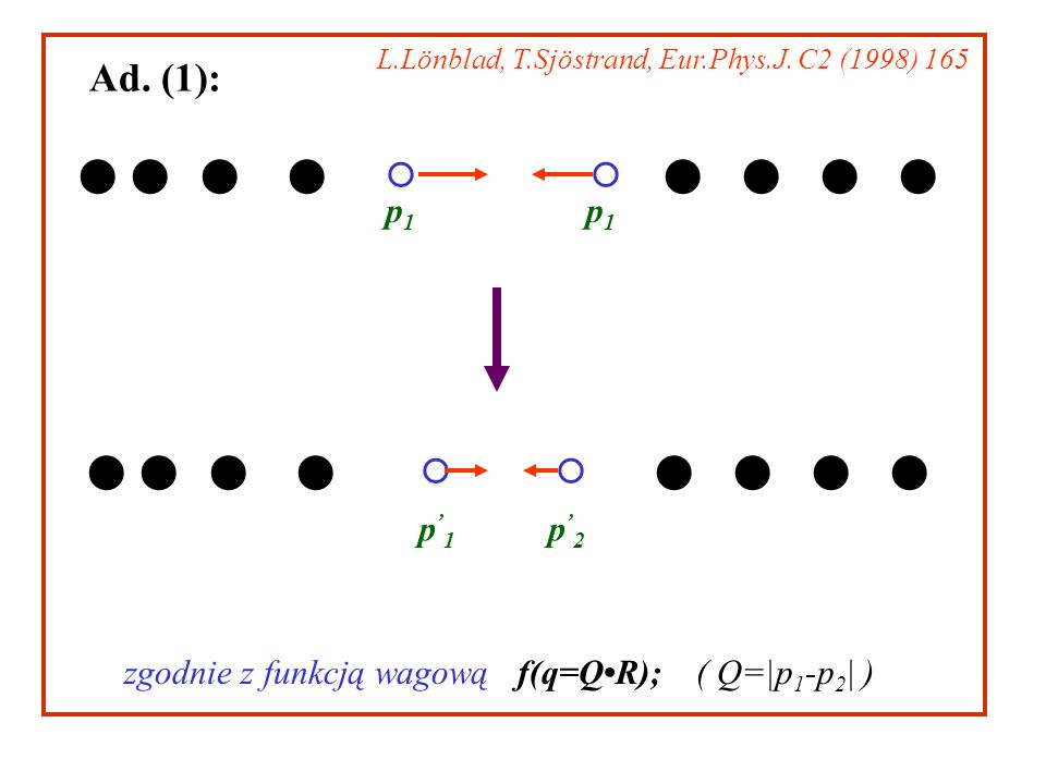 Ad. (1): p1p1 p1p1 p 1 p 2 zgodnie z funkcją wagową f(q=QR); ( Q=|p 1 -p 2 | ) L.Lönblad, T.Sjöstrand, Eur.Phys.J. C2 (1998) 165