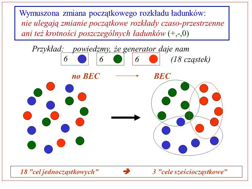 Wymuszona zmiana początkowego rozkładu ładunków: nie ulegają zmianie początkowe rozkłady czaso-przestrzenne ani też krotności poszczególnych ładunków (+,-,0) Przykład: powiedzmy, że generator daje nam 6 66(18 cząstek) no BECBEC 18 cel jednocząstkowych 3 cele sześciocząstkowe