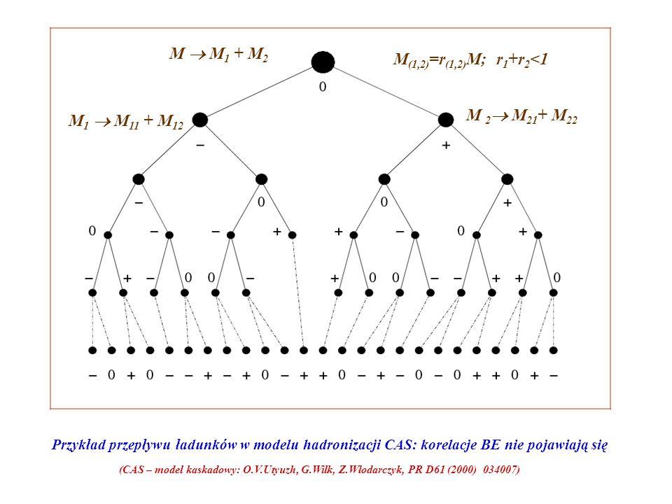 Przykład przepływu ładunków w modelu hadronizacji CAS: korelacje BE nie pojawiają się (CAS – model kaskadowy: O.V.Utyuzh, G.Wilk, Z.Włodarczyk, PR D61 (2000) 034007) M M 1 + M 2 M 1 M 11 + M 12 M 2 M 21 + M 22 M (1,2) =r (1,2) M; r 1 +r 2 <1