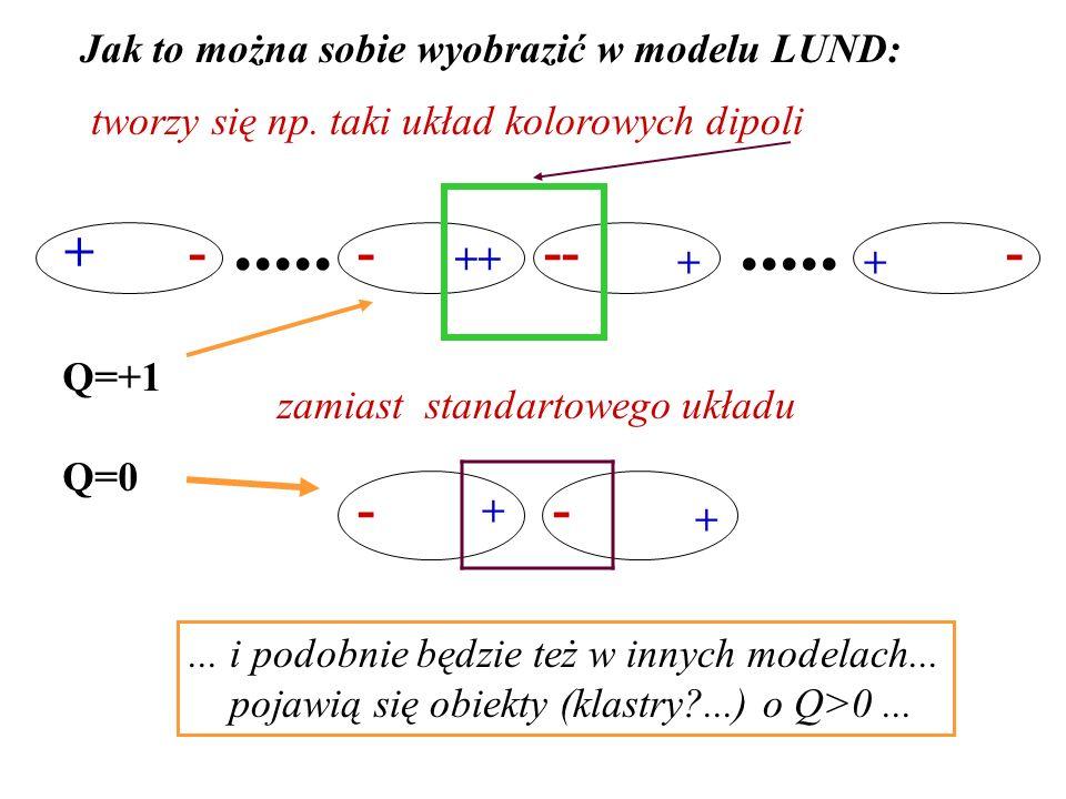 ++ +-..... --- + - + Jak to można sobie wyobrazić w modelu LUND: tworzy się np.
