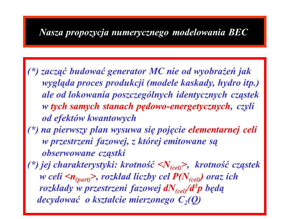 Nasza propozycja numerycznego modelowania BEC (*) zacząć budować generator MC nie od wyobrażeń jak wygląda proces produkcji (modele kaskady, hydro itp.) ale od lokowania poszczególnych identycznych cząstek w tych samych stanach pędowo-energetycznych, czyli od efektów kwantowych (*) na pierwszy plan wysuwa się pojęcie elementarnej celi w przestrzeni fazowej, z której emitowane są obserwowane cząstki (*) jej charakterystyki: krotność, krotność cząstek w celi, rozkład liczby cel P(N (cel) ) oraz ich rozkłady w przestrzeni fazowej dN (cel) /d 3 p będą decydować o kształcie mierzonego C 2 (Q)