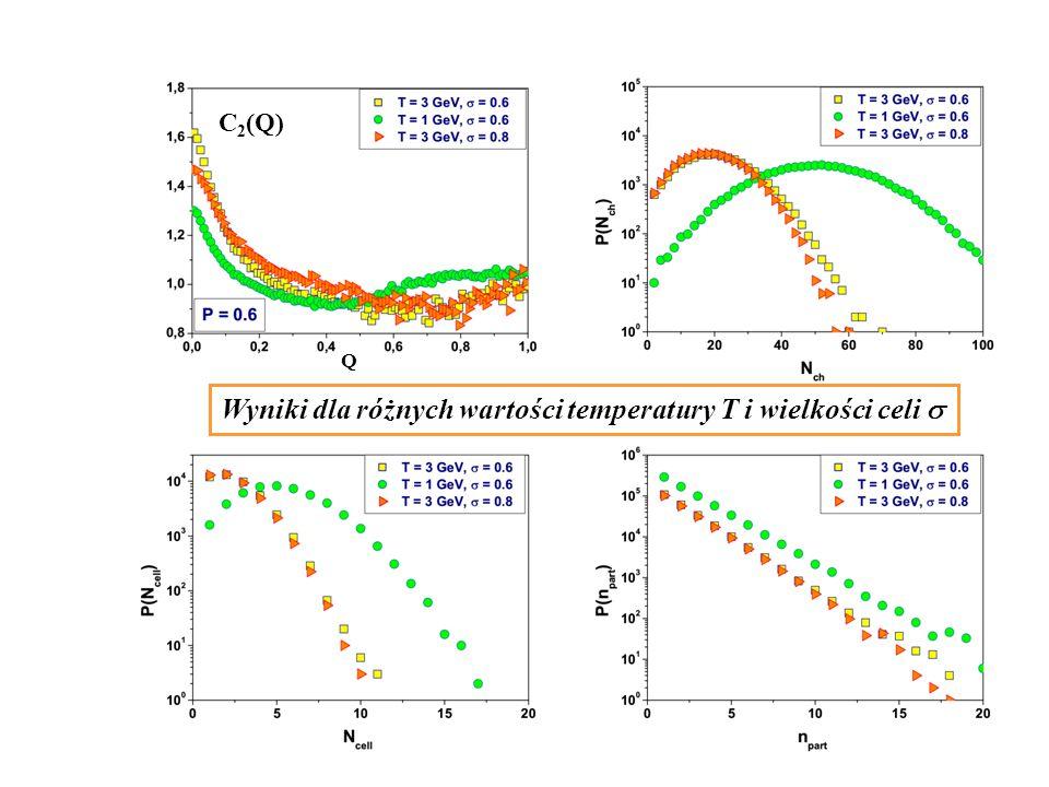 Wyniki dla różnych wartości temperatury T i wielkości celi C 2 (Q) Q