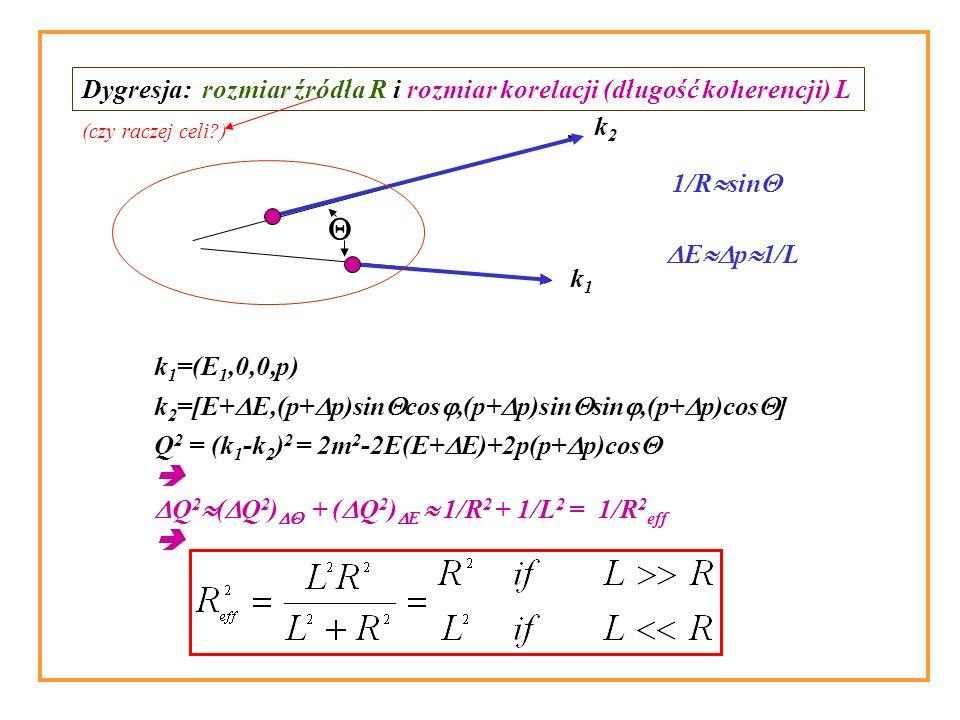 k1k1 k2k2 k 1 =(E 1,0,0,p) k 2 =[E+ E,(p+ p)sin cos,(p+ p)sin sin,(p+ p)cos ] Dygresja: rozmiar źródła R i rozmiar korelacji (długość koherencji) L Q 2 = (k 1 -k 2 ) 2 = 2m 2 -2E(E+ E)+2p(p+ p)cos Q 2 ( Q 2 ) + ( Q 2 ) E 1/R 2 + 1/L 2 = 1/R 2 eff 1/R sin E p 1/L (czy raczej celi )