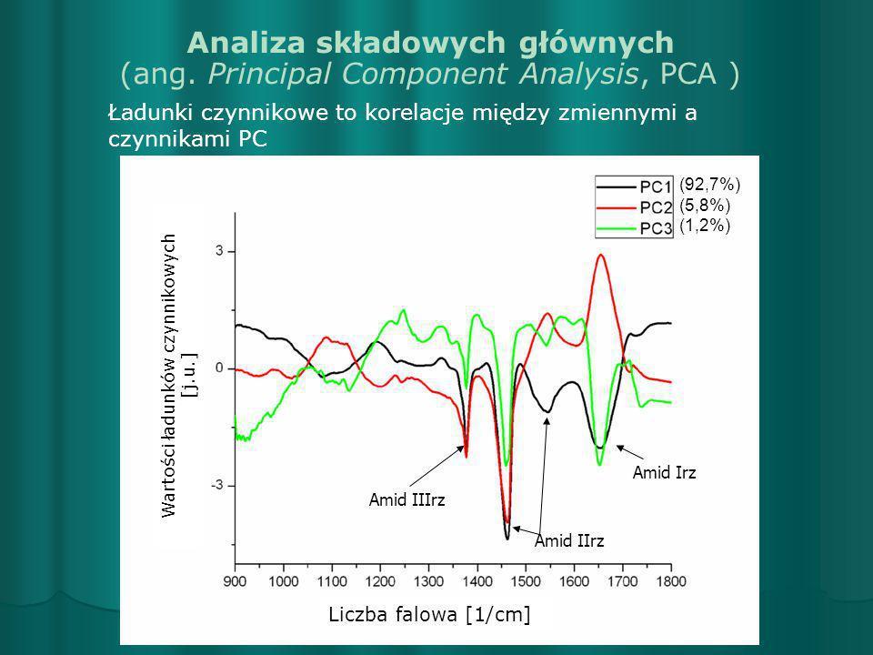 Wartości ładunków czynnikowych [j.u.] Liczba falowa [1/cm] (92,7%) (5,8%) (1,2%) Ładunki czynnikowe to korelacje między zmiennymi a czynnikami PC Anal