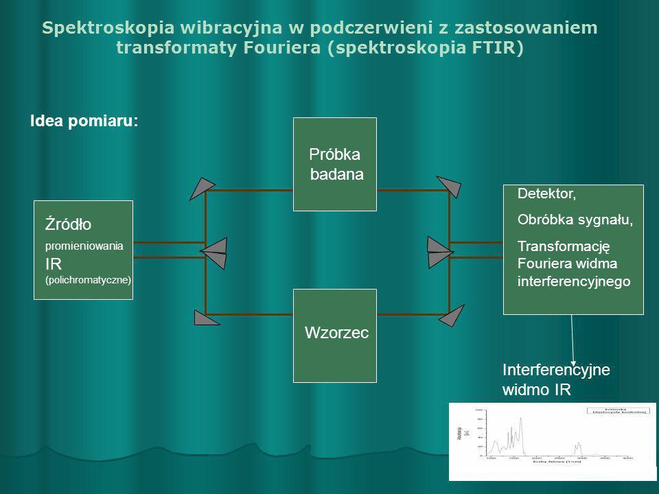 Spektroskopia wibracyjna w podczerwieni z zastosowaniem transformaty Fouriera (spektroskopia FTIR) Idea pomiaru: Próbka badana Źródło promieniowania I