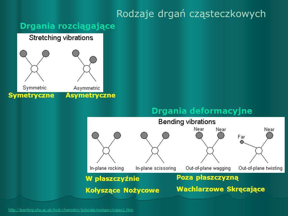 Rodzaje drgań cząsteczkowych Drgania rozciągające Drgania deformacyjne W płaszczyźnie Kołyszące Nożycowe Poza płaszczyzną Wachlarzowe Skręcające http: