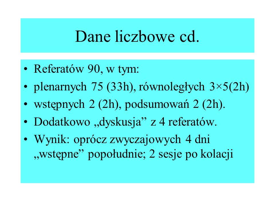 Dane liczbowe cd. Referatów 90, w tym: plenarnych 75 (33h), równoległych 3×5(2h) wstępnych 2 (2h), podsumowań 2 (2h). Dodatkowo dyskusja z 4 referatów