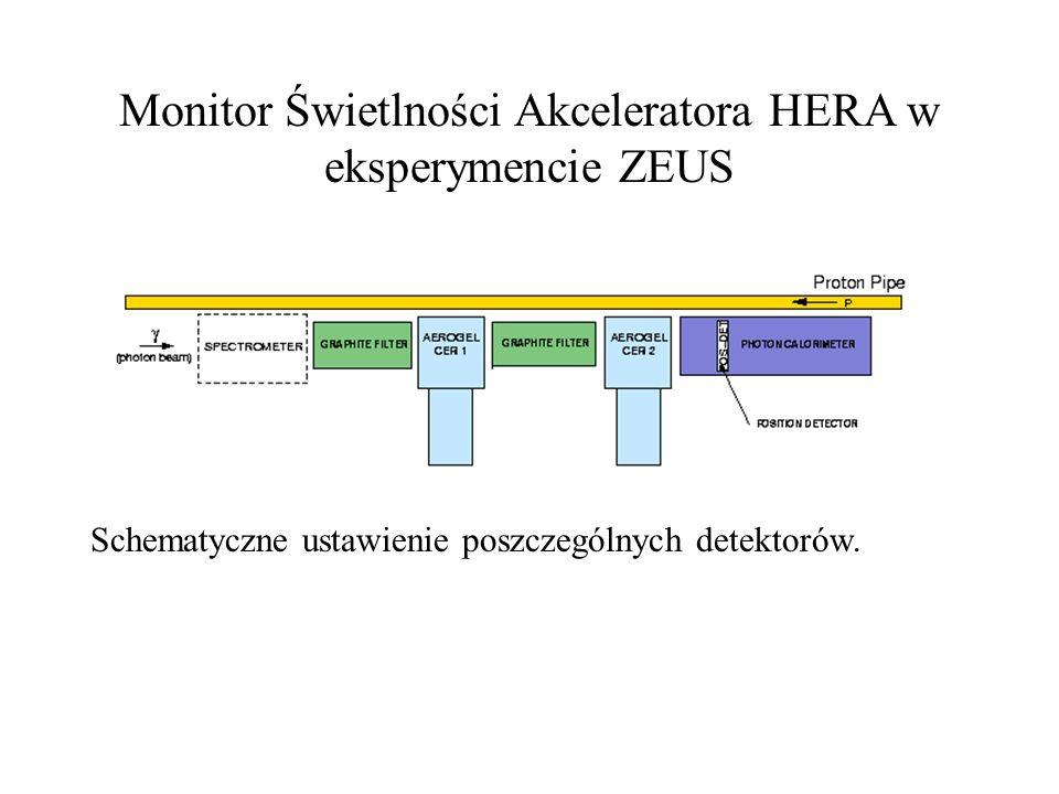 Monitor Świetlności Akceleratora HERA w eksperymencie ZEUS Schematyczne ustawienie poszczególnych detektorów.