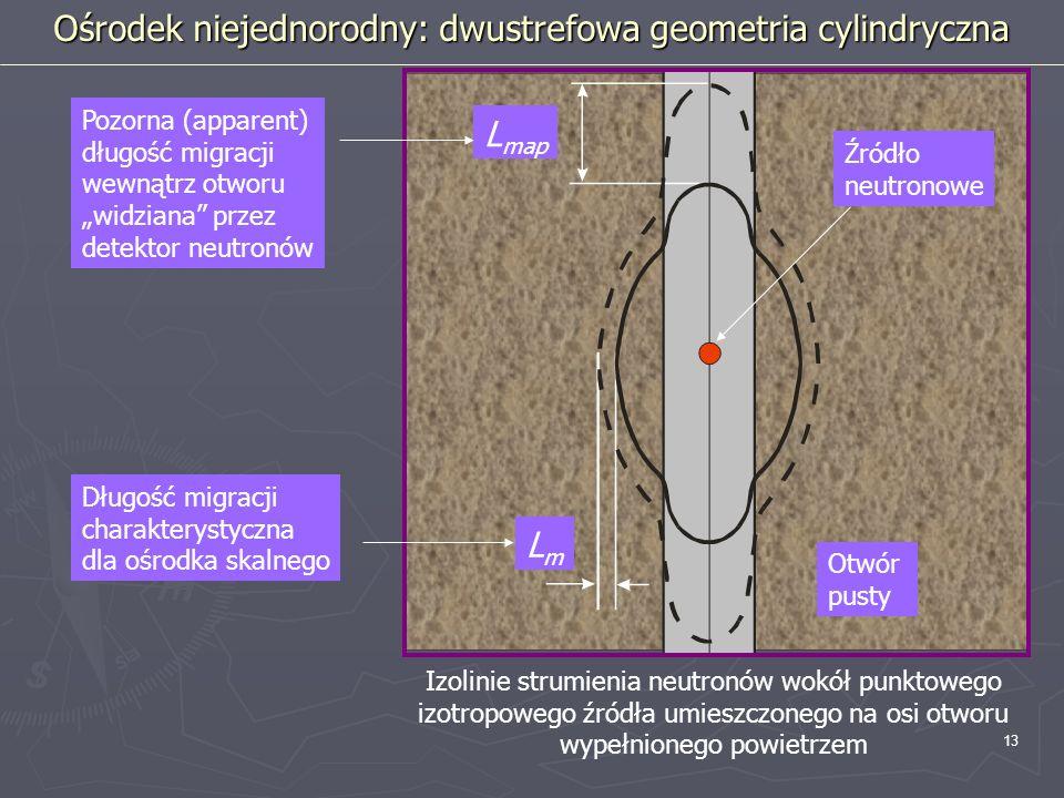 13 Źródło neutronowe Otwór pusty Pozorna (apparent) długość migracji wewnątrz otworu widziana przez detektor neutronów Długość migracji charakterystyc
