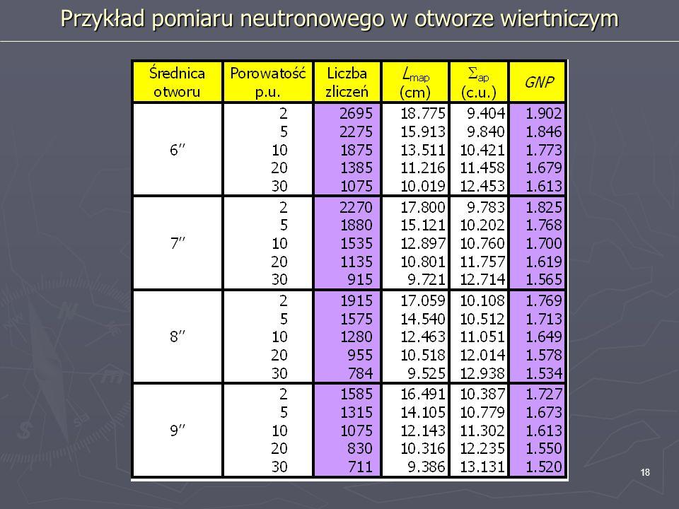 18 Przykład pomiaru neutronowego w otworze wiertniczym