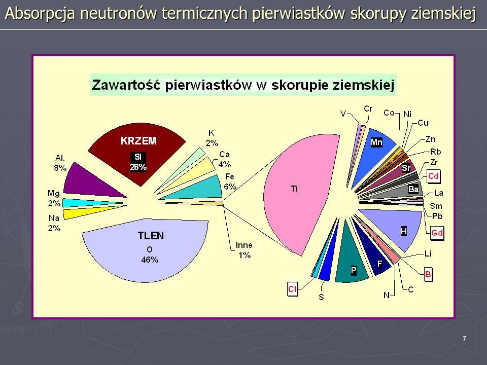 7 Absorpcja neutronów termicznych pierwiastków skorupy ziemskiej
