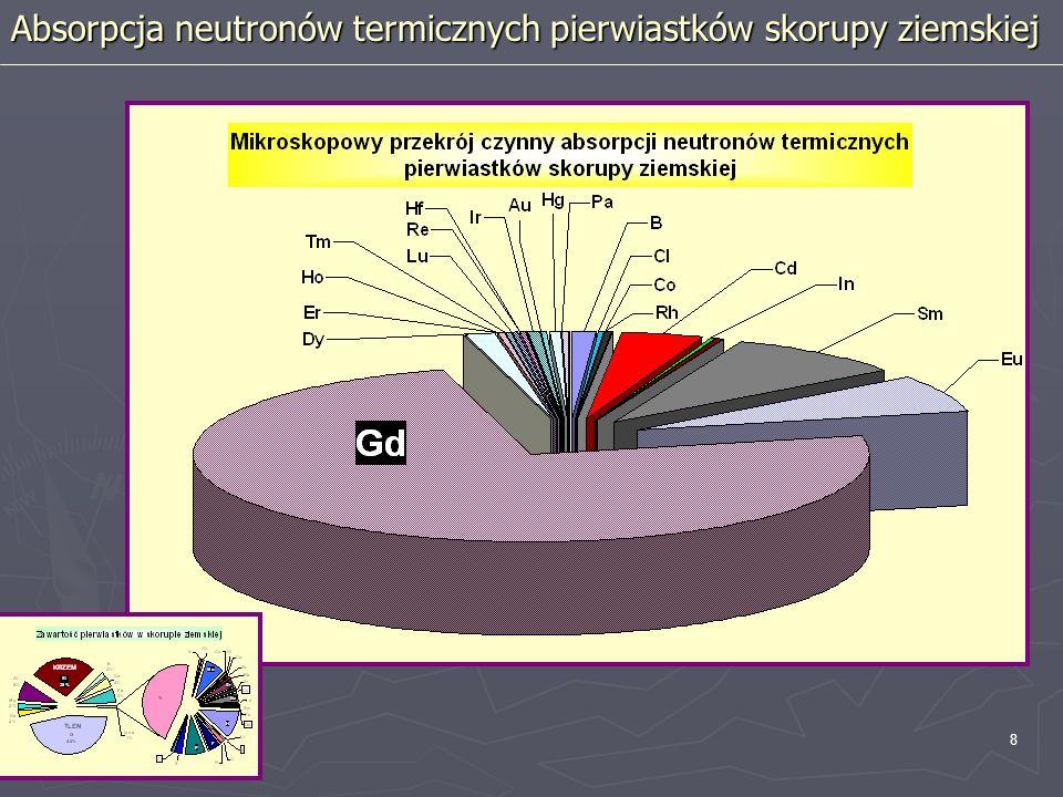 19 Przykład pomiaru neutronowego w otworze wiertniczym I th = f (porowatość) I th = f (L map )