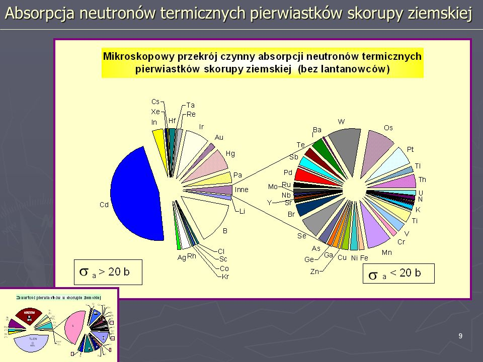 10 a * N a * abundancja / A Absorpcja neutronów termicznych pierwiastków skorupy ziemskiej