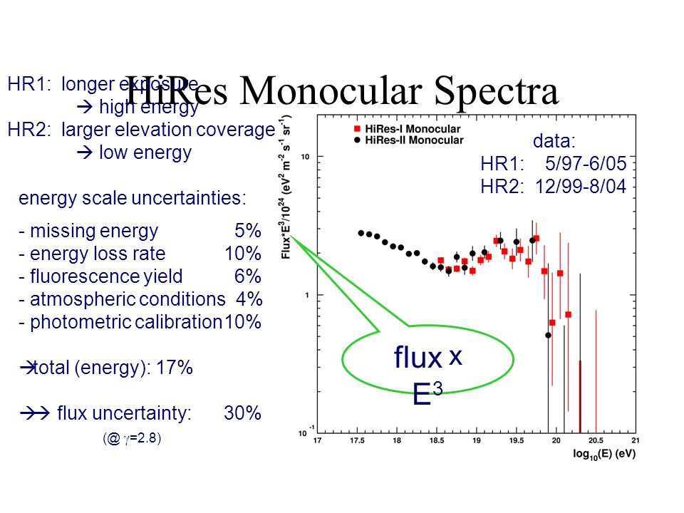 HiRes Monocular Spectra flux x E 3 HR1: longer exposure high energy HR2: larger elevation coverage low energy energy scale uncertainties: - missing energy 5% - energy loss rate10% - fluorescence yield 6% - atmospheric conditions 4% - photometric calibration10% total (energy):17% flux uncertainty:30% (@ =2.8) data: HR1: 5/97-6/05 HR2: 12/99-8/04