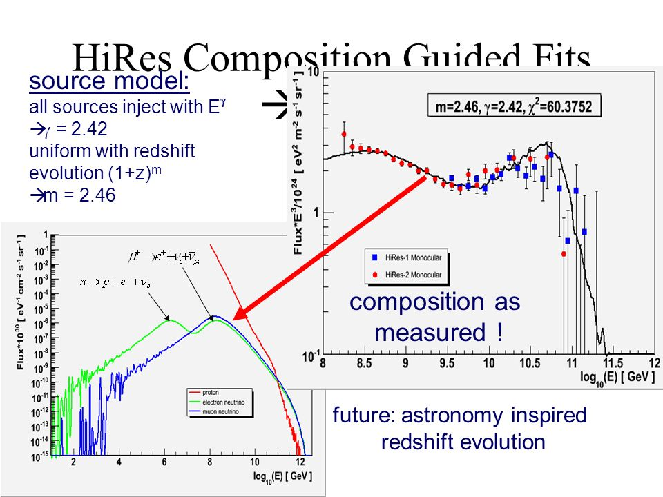 HiRes Composition Guided Fits flux source model: all sources inject with E = 2.42 uniform with redshift evolution (1+z) m m = 2.46 future: astronomy inspired redshift evolution composition as measured !