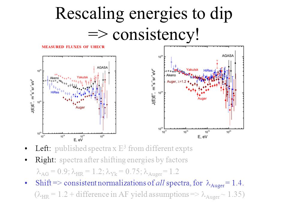 Rescaling energies to dip => consistency.