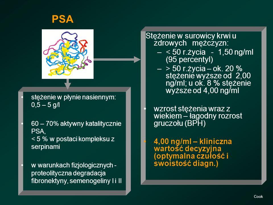 PSA stężenie w płynie nasiennym: 0,5 – 5 g/l 60 – 70% aktywny katalitycznie PSA, < 5 % w postaci kompleksu z serpinami w warunkach fizjologicznych - p