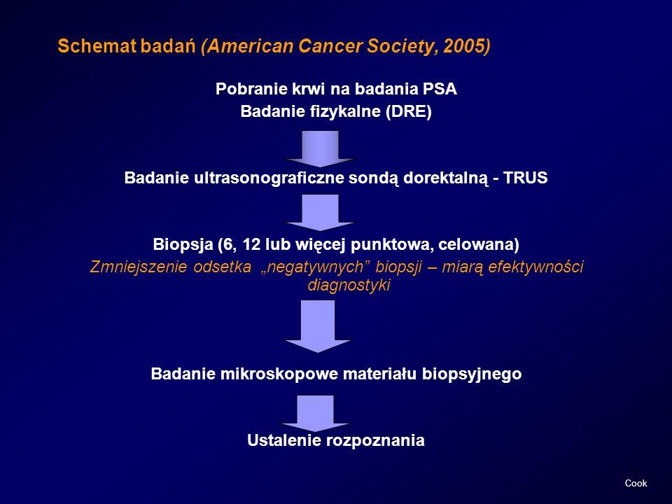 Schemat badań (American Cancer Society, 2005) Pobranie krwi na badania PSA Badanie fizykalne (DRE) Badanie ultrasonograficzne sondą dorektalną - TRUS