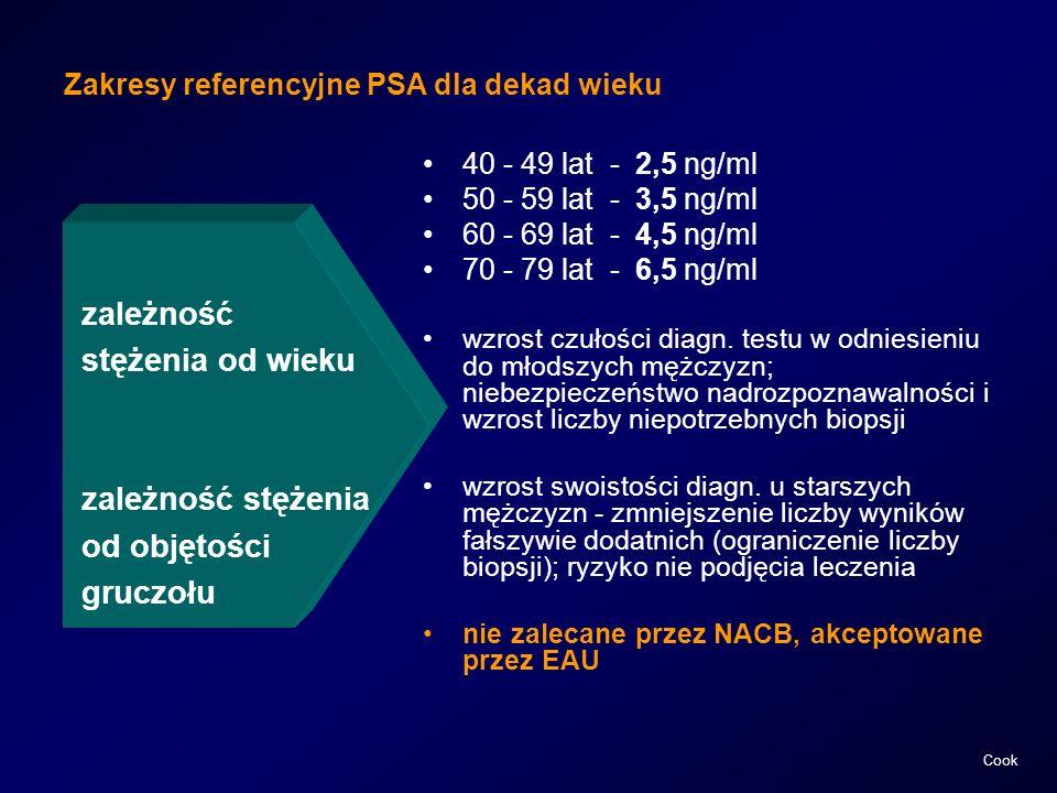 Zakresy referencyjne PSA dla dekad wieku zależność stężenia od wieku zależność stężenia od objętości gruczołu 40 - 49 lat - 2,5 ng/ml 50 - 59 lat - 3,