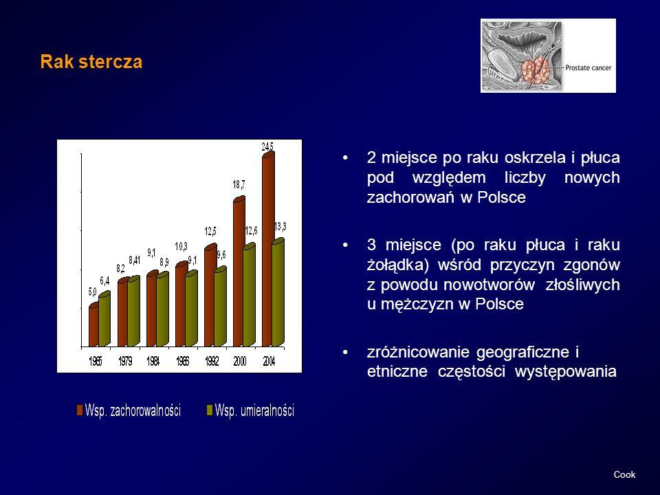 Cook Rak stercza 2 miejsce po raku oskrzela i płuca pod względem liczby nowych zachorowań w Polsce 3 miejsce (po raku płuca i raku żołądka) wśród przy