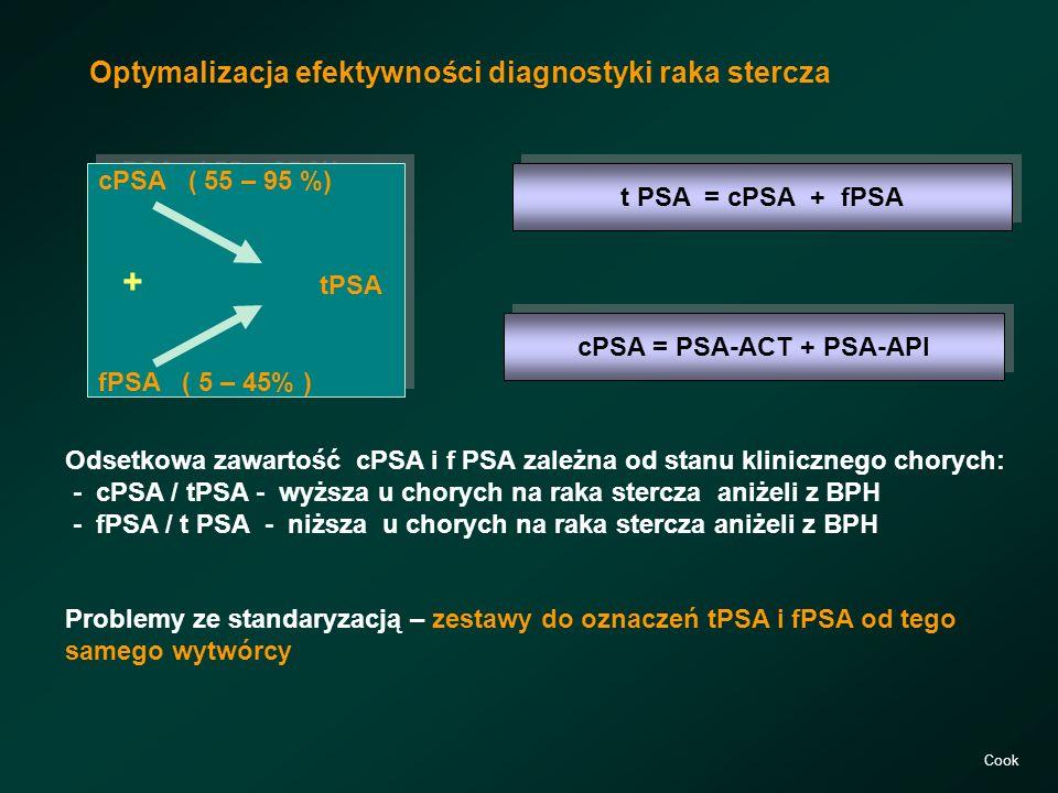 t PSA = cPSA + fPSA Optymalizacja efektywności diagnostyki raka stercza cPSA ( 55 – 95 %) + tPSA fPSA ( 5 – 45% ) cPSA ( 55 – 95 %) + tPSA fPSA ( 5 –
