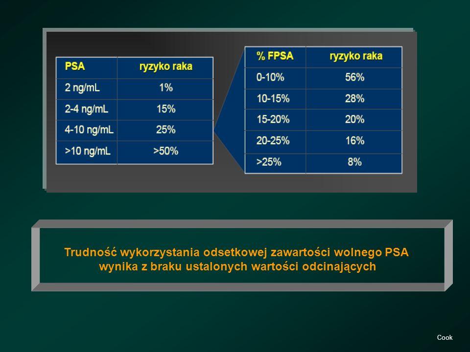 Trudność wykorzystania odsetkowej zawartości wolnego PSA wynika z braku ustalonych wartości odcinających Cook