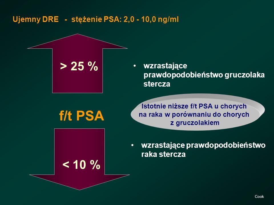> 25 % f/t PSA < 10 % wzrastające prawdopodobieństwo raka stercza Ujemny DRE - stężenie PSA: 2,0 - 10,0 ng/ml wzrastające prawdopodobieństwo gruczolak