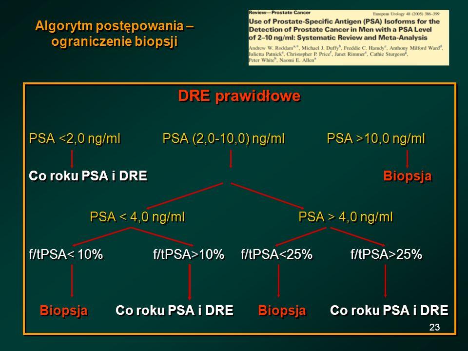 23 Algorytm postępowania – ograniczenie biopsji DRE prawidłowe PSA 10,0 ng/ml Co roku PSA i DRE Biopsja PSA 4,0 ng/ml f/tPSA 10% f/tPSA 25% Biopsja Co