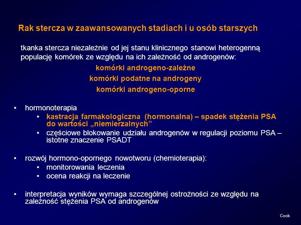 Rak stercza w zaawansowanych stadiach i u osób starszych hormonoterapia kastracja farmakologiczna (hormonalna) – spadek stężenia PSA do wartości niemi
