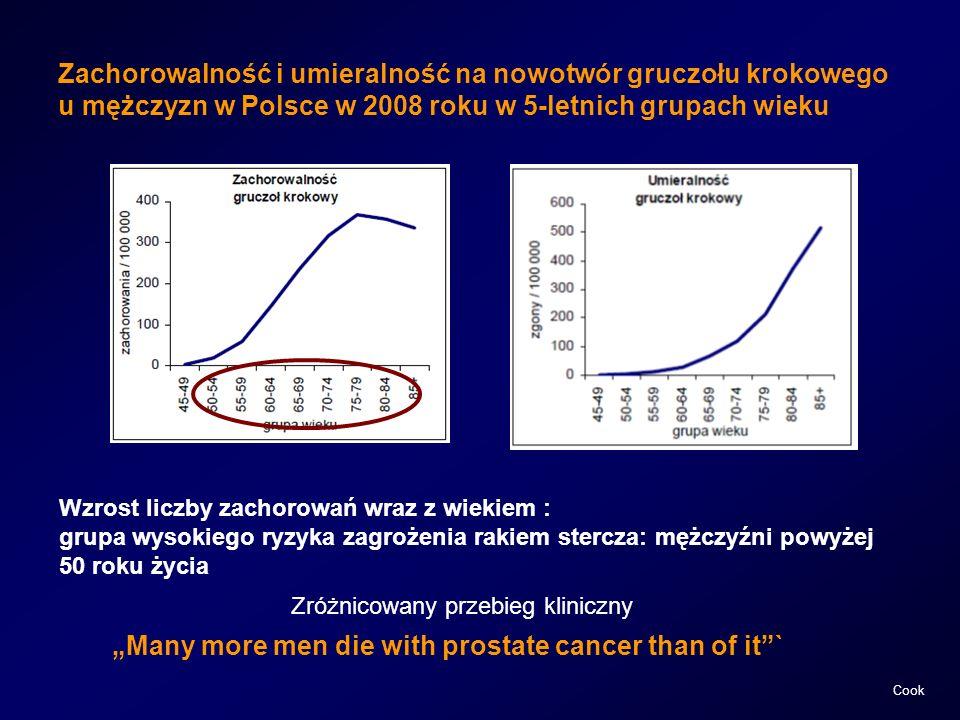 Zachorowalność i umieralność na nowotwór gruczołu krokowego u mężczyzn w Polsce w 2008 roku w 5-letnich grupach wieku Wzrost liczby zachorowań wraz z