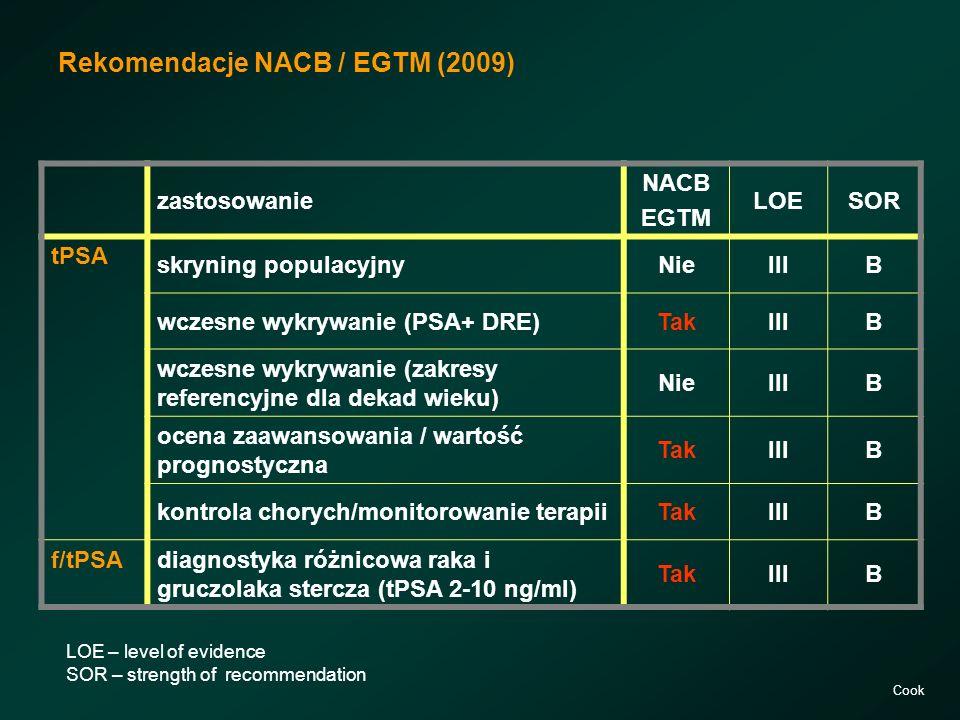 Rekomendacje NACB / EGTM (2009) zastosowanie NACB EGTM LOESOR tPSA skryning populacyjnyNieIIIB wczesne wykrywanie (PSA+ DRE)TakIIIB wczesne wykrywanie