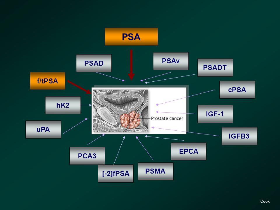 PSA PSAv PSAD PSADT f/tPSA cPSA hK2 IGF-1 IGFB3 EPCA PSMA PCA3 uPA Cook [-2]fPSA