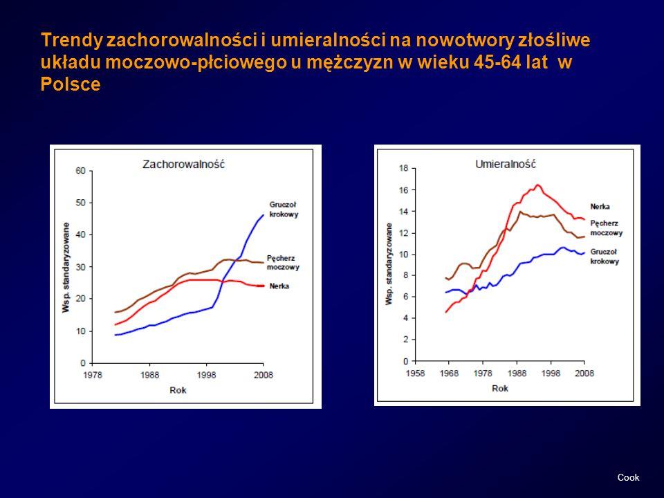 Trendy zachorowalności i umieralności na nowotwory złośliwe układu moczowo-płciowego u mężczyzn w wieku 45-64 lat w Polsce Cook