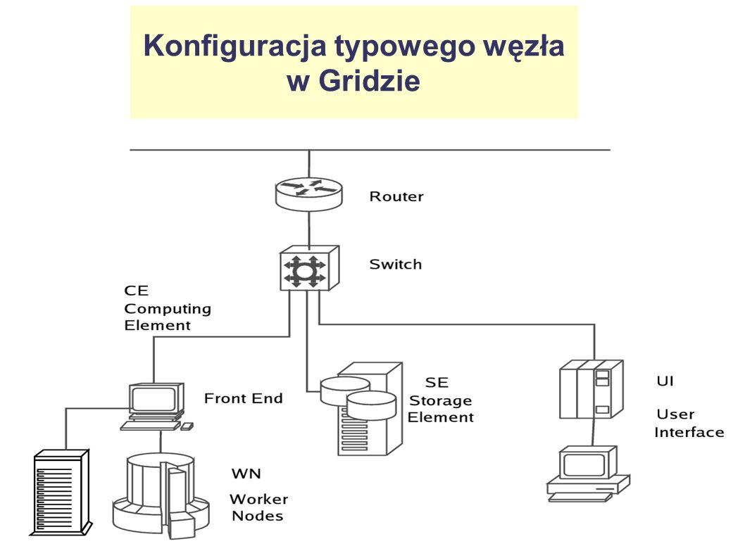 Ewolucja klastrów gridowych w Warszawie: 2002-05 małe klastry testowe w IPJ i ICM, w ramach projektu CrossGrid: kilka CPU, kilkanaście GB dysków 2004-05 mały klaster dla projektu EGEE, loco Hoża, (rozwiązanie tymczasowe): ~10 CPU, ~300 GB dysków 2005 duży klaster produkcyjny dla projektu EGEE, loco ICM (obecne rozwiązanie, docelowe na najbliższe lata)