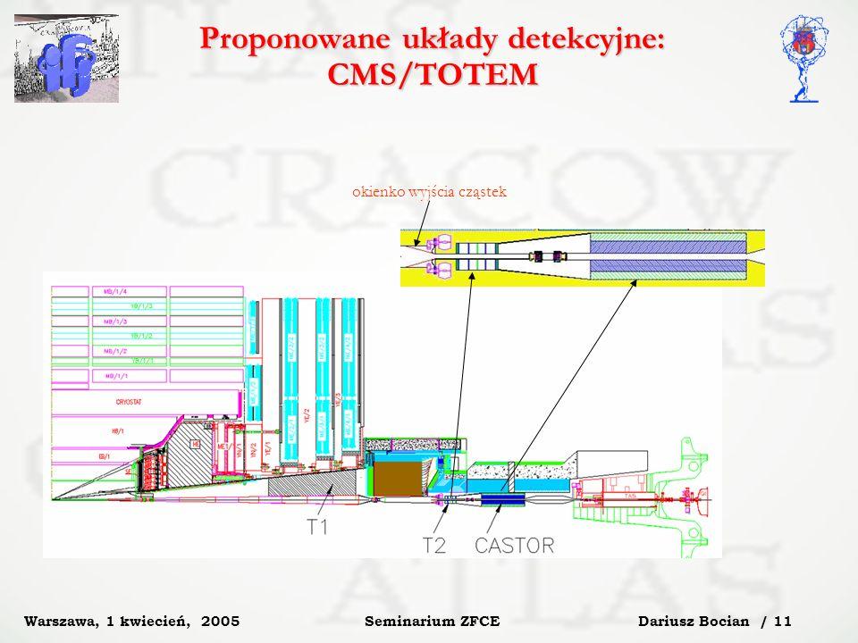 Dariusz Bocian / 11 Seminarium ZFCE Warszawa, 1 kwiecień, 2005 Proponowane układy detekcyjne: CMS/TOTEM okienko wyjścia cząstek