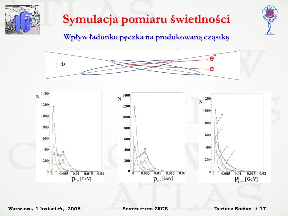 Dariusz Bocian / 17 Seminarium ZFCE Warszawa, 1 kwiecień, 2005 Symulacja pomiaru świetlności Wpływ ładunku pęczka na produkowaną cząstkę
