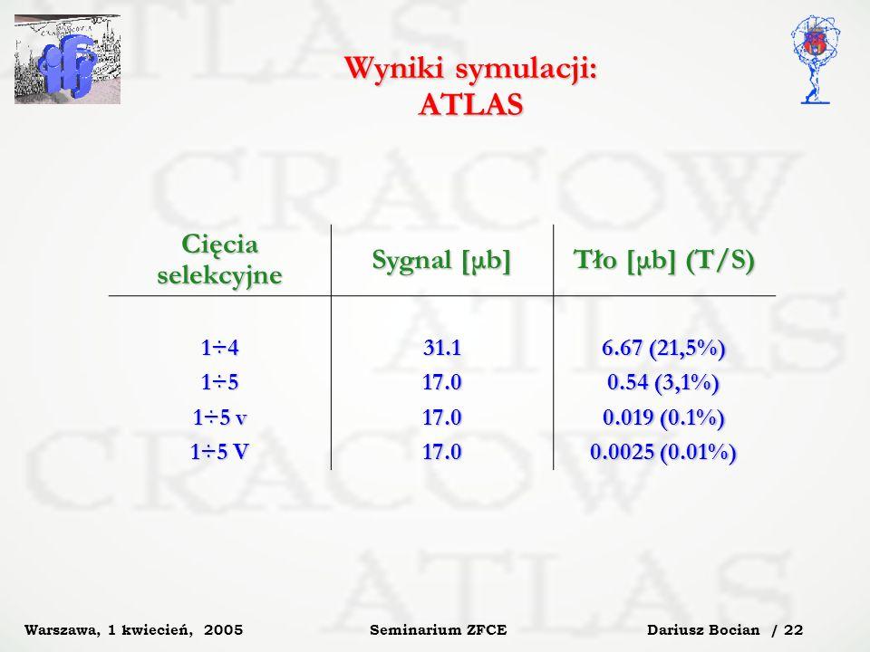 Dariusz Bocian / 22 Seminarium ZFCE Warszawa, 1 kwiecień, 2005 Wyniki symulacji: ATLAS Cięcia selekcyjne Sygnal [μb] Tło [μb] (T/S) 1÷4 1÷5 1÷5 v 1÷5 V 31.117.017.017.0 6.67 (21,5%) 0.54 (3,1%) 0.019 (0.1%) 0.0025 (0.01%)