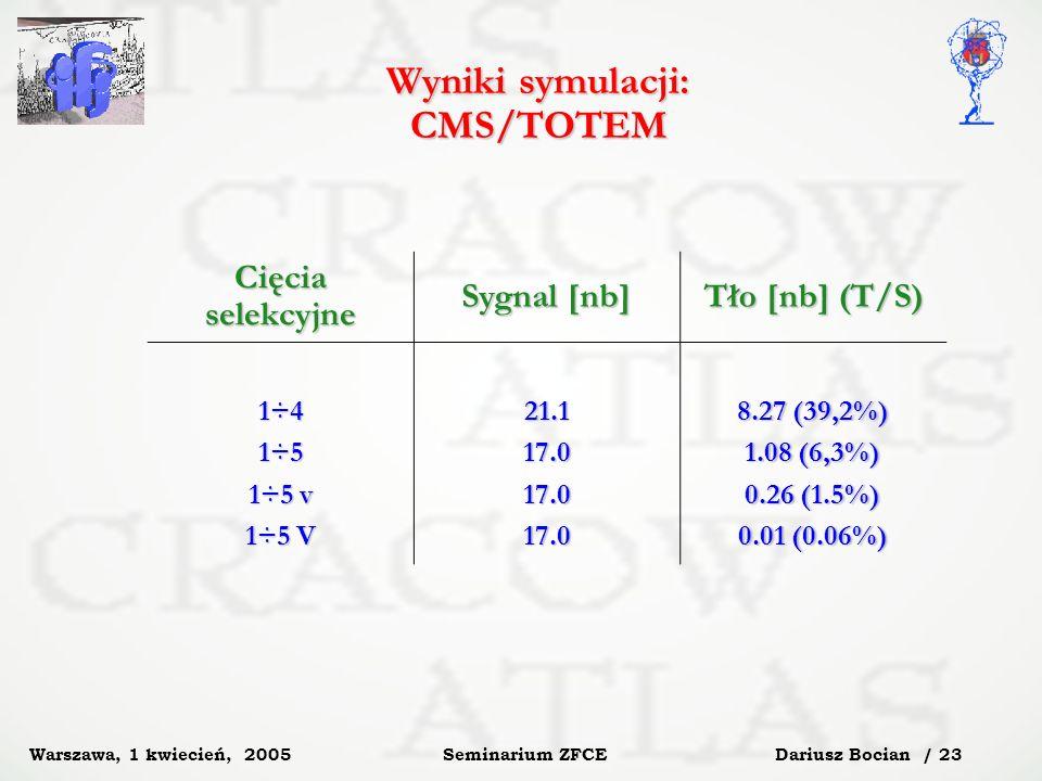Dariusz Bocian / 23 Seminarium ZFCE Warszawa, 1 kwiecień, 2005 Wyniki symulacji: CMS/TOTEM Cięcia selekcyjne Sygnal [nb] Tło [nb] (T/S) 1÷4 1÷5 1÷5 v 1÷5 V 21.117.017.017.0 8.27 (39,2%) 1.08 (6,3%) 0.26 (1.5%) 0.01 (0.06%)
