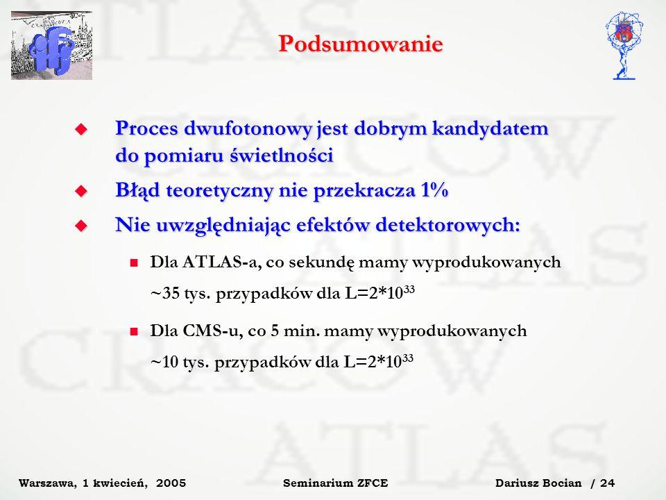 Dariusz Bocian / 24 Seminarium ZFCE Warszawa, 1 kwiecień, 2005 Podsumowanie Proces dwufotonowy jest dobrym kandydatem do pomiaru świetlności Proces dwufotonowy jest dobrym kandydatem do pomiaru świetlności Błąd teoretyczny nie przekracza 1% Błąd teoretyczny nie przekracza 1% Nie uwzględniając efektów detektorowych: Nie uwzględniając efektów detektorowych: Dla ATLAS-a, co sekundę mamy wyprodukowanych ~35 tys.