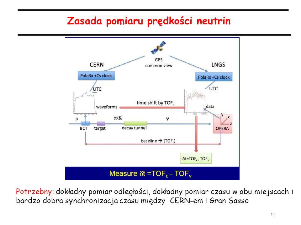 15 Zasada pomiaru prędkości neutrin Potrzebny: dokładny pomiar odległości, dokładny pomiar czasu w obu miejscach i bardzo dobra synchronizacja czasu między CERN-em i Gran Sasso