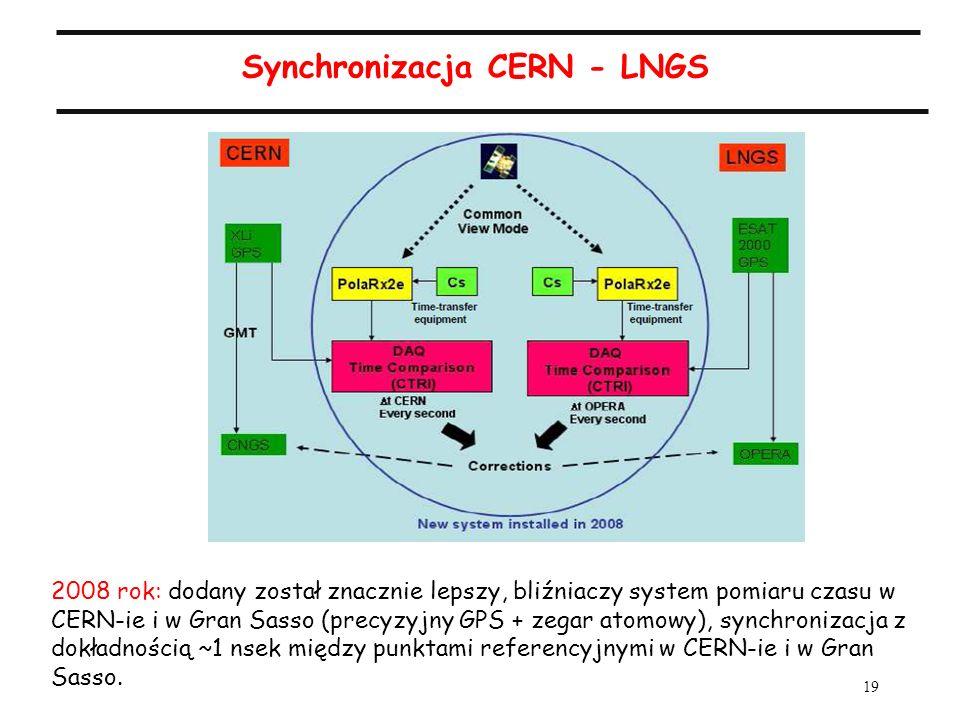 19 Synchronizacja CERN - LNGS 2008 rok: dodany został znacznie lepszy, bliźniaczy system pomiaru czasu w CERN-ie i w Gran Sasso (precyzyjny GPS + zegar atomowy), synchronizacja z dokładnością ~1 nsek między punktami referencyjnymi w CERN-ie i w Gran Sasso.