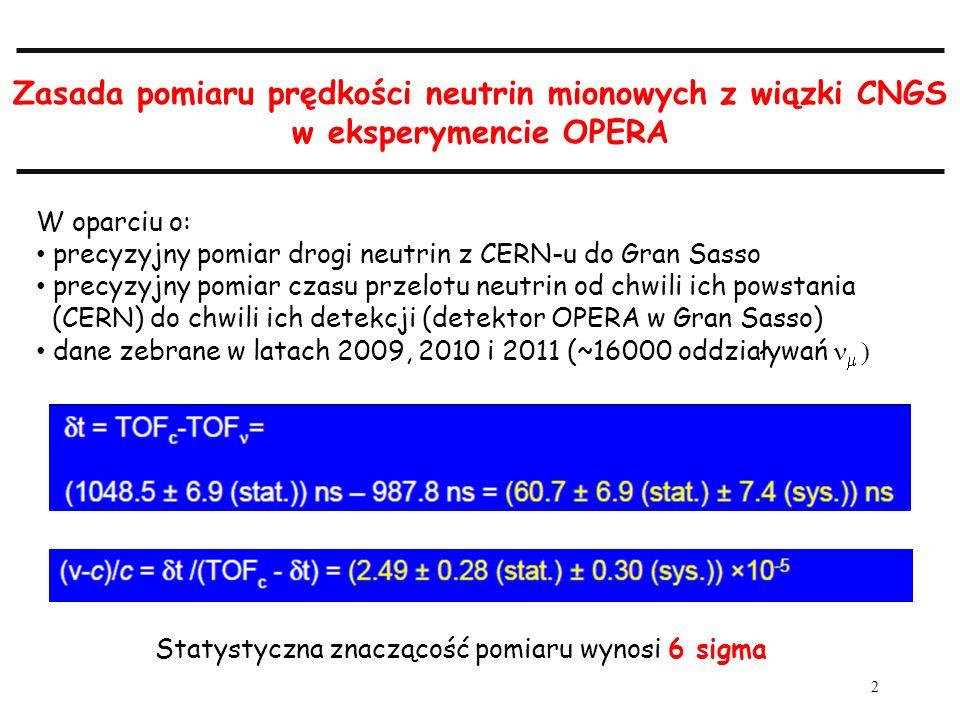 2 Zasada pomiaru prędkości neutrin mionowych z wiązki CNGS w eksperymencie OPERA W oparciu o: precyzyjny pomiar drogi neutrin z CERN-u do Gran Sasso precyzyjny pomiar czasu przelotu neutrin od chwili ich powstania (CERN) do chwili ich detekcji (detektor OPERA w Gran Sasso) dane zebrane w latach 2009, 2010 i 2011 (~16000 oddziaływań Statystyczna znaczącość pomiaru wynosi 6 sigma