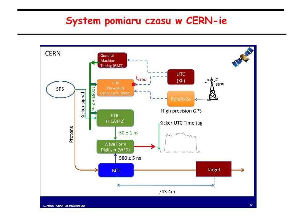 20 System pomiaru czasu w CERN-ie